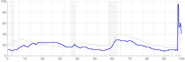 Hawaii monthly unemployment rate chart from 1990 to November 2020